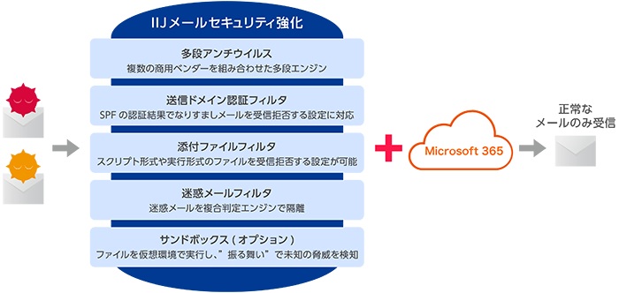 Office 365 with IIJ製品詳細2