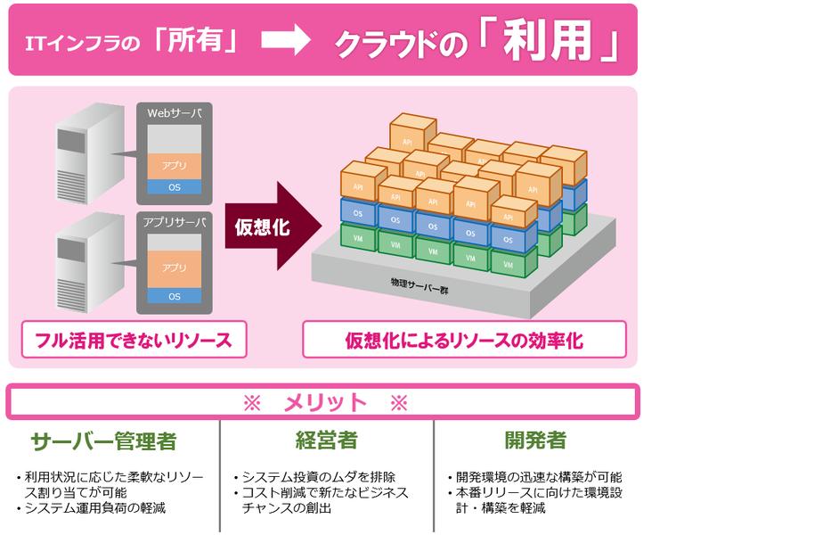 R-Cloud仮想プラットフォームサービス製品詳細2