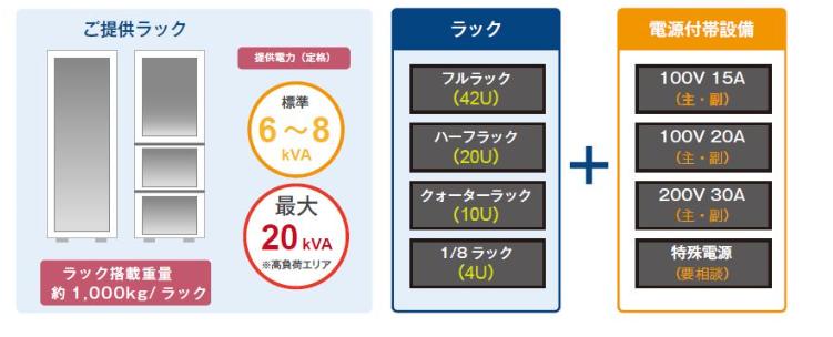 Ryobi-IDCサービス製品詳細1