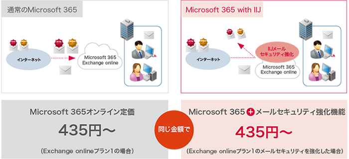 Office 365 with IIJ製品詳細1