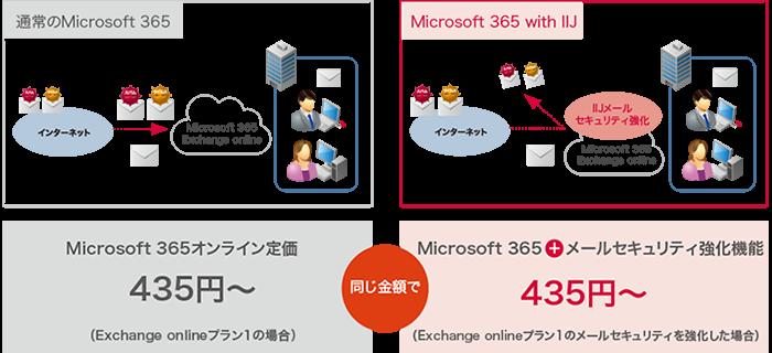 Microsoft 365 with IIJ製品詳細1