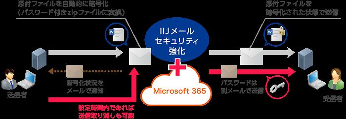 Microsoft 365 with IIJ製品詳細2