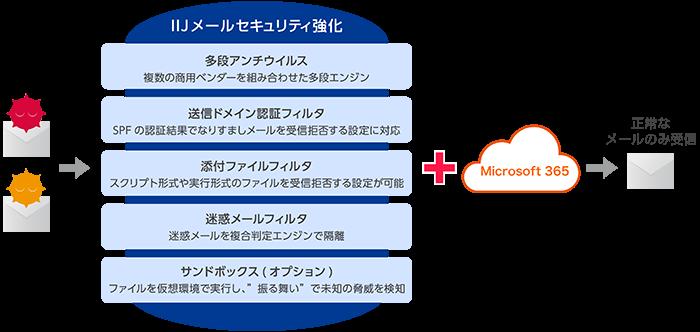 Microsoft365 with IIJ製品詳細1