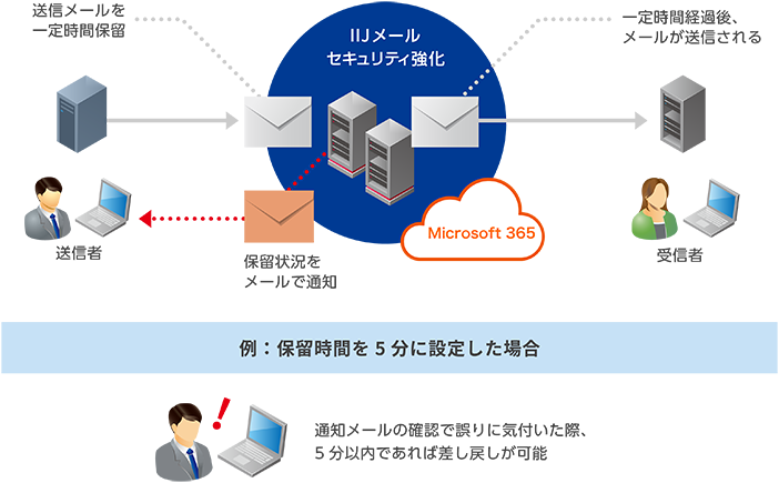 Office 365 with IIJ製品詳細2