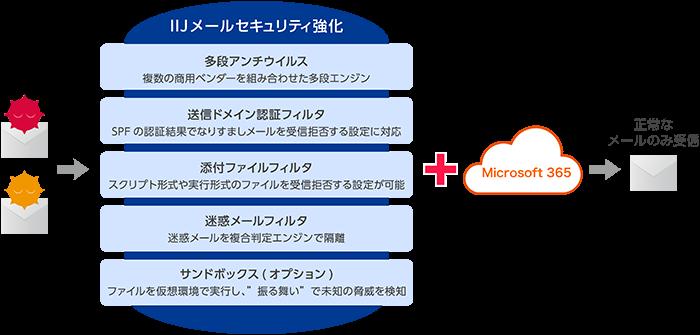 Microsoft365 with IIJ製品詳細2