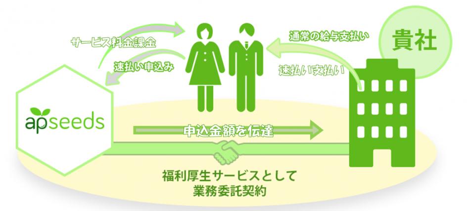 【速払いサービス】製品詳細1