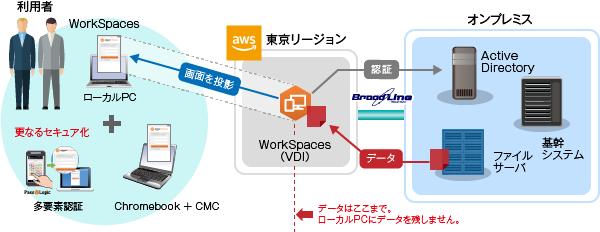 Amazon WorkSpaces導入支援サービス製品詳細1