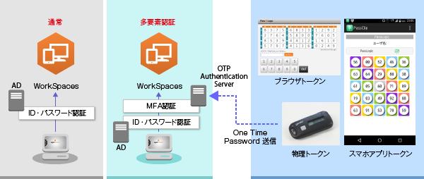 Amazon WorkSpaces導入支援サービス製品詳細3