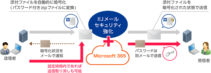 Office 365 with IIJ製品詳細3