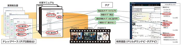 ナレッジベース「Accela」製品詳細2