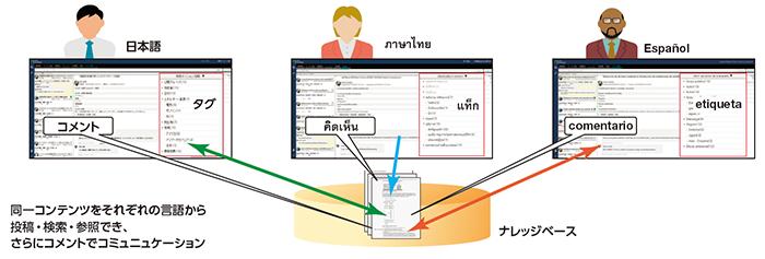ナレッジベース「Accela」製品詳細3