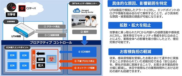 MSS for UTM製品詳細2