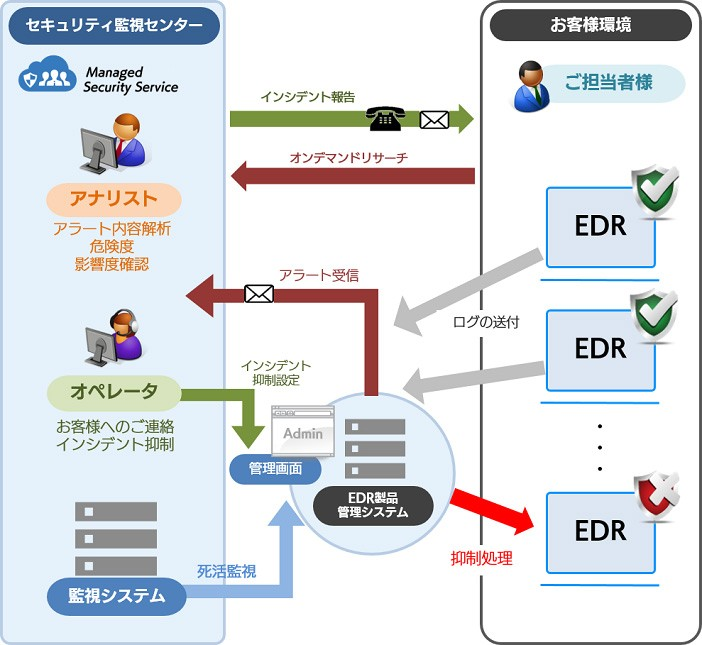MSS for EDR製品詳細1