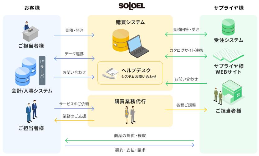 「SOLOEL」製品詳細1