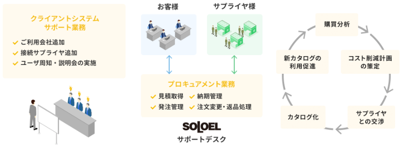 「SOLOEL」製品詳細3
