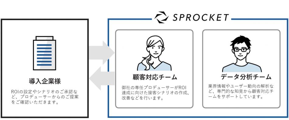 Sprocket製品詳細1