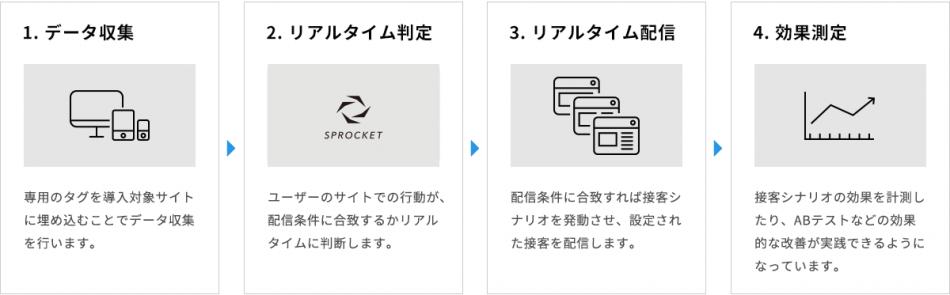 おもてなしデザインプラットフォーム「Sprocket」製品詳細2