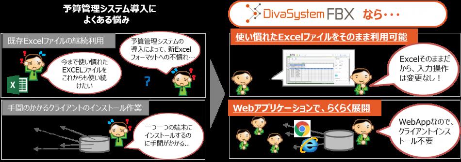 DivaSystem FBX製品詳細2
