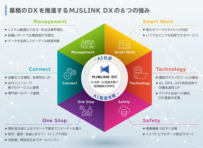 「MJSLINK DX」製品詳細1