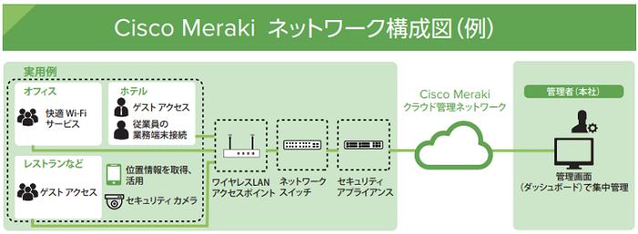 CISCO Meraki製品詳細1