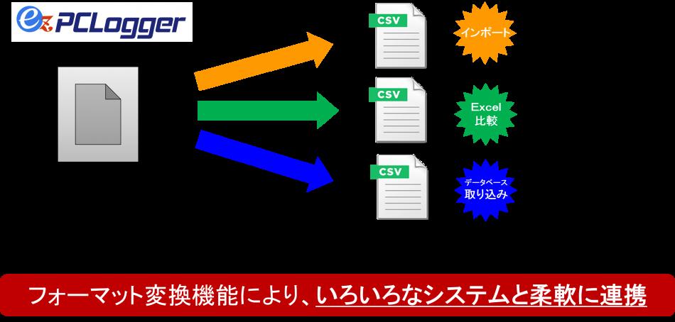 PCログオン&ログオフ情報収集ツール製品詳細2