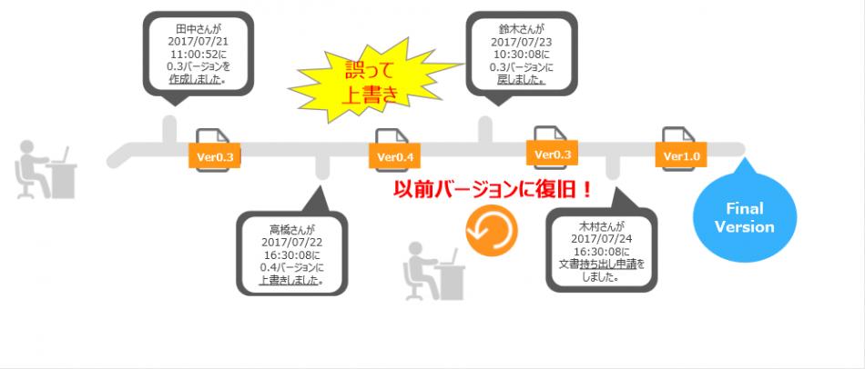セキュアSAMBApro製品詳細3