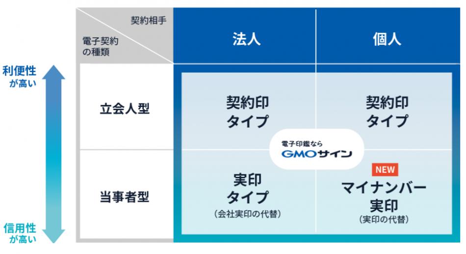 電子印鑑GMOサイン製品詳細2