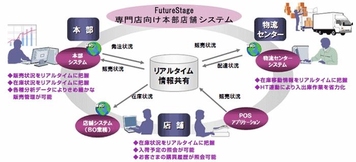 FutureStage 専門店向け本部店舗システム製品詳細1