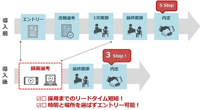 WEB面接サービスのharutaka製品詳細2