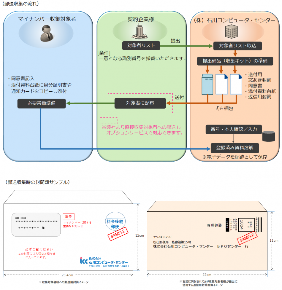 マイナンバー収集・管理代行サービス製品詳細1