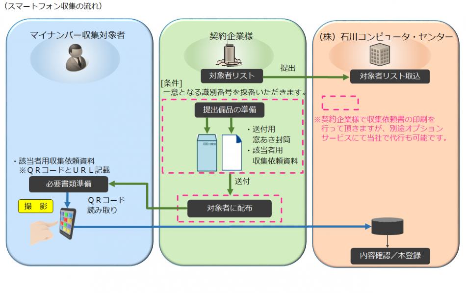 マイナンバー収集・管理代行サービス製品詳細2