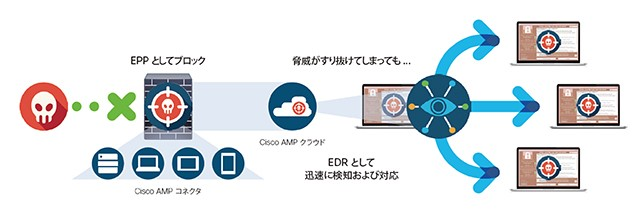 Cisco AMP for Endpoints製品詳細1