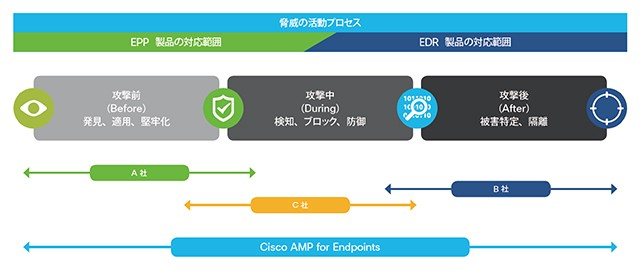 Cisco AMP for Endpoints製品詳細2