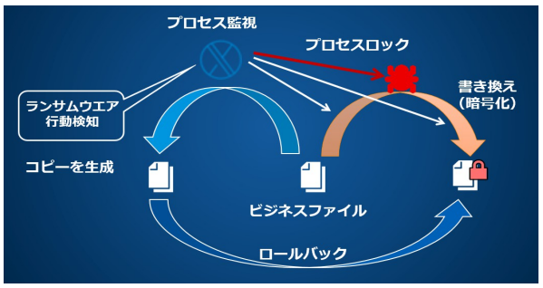 Sophos Central Intercept X製品詳細1