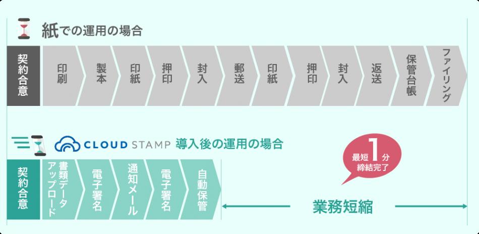 クラウドスタンプ製品詳細1