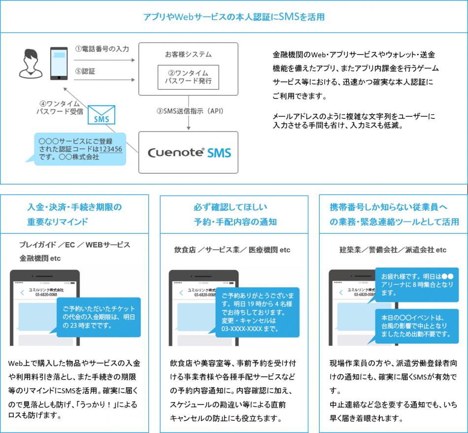 Cuenote SMS製品詳細2