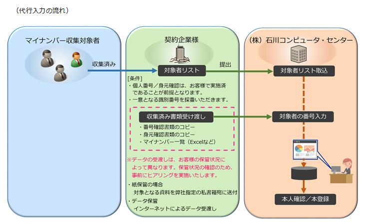 マイナンバー収集・管理代行サービス製品詳細3