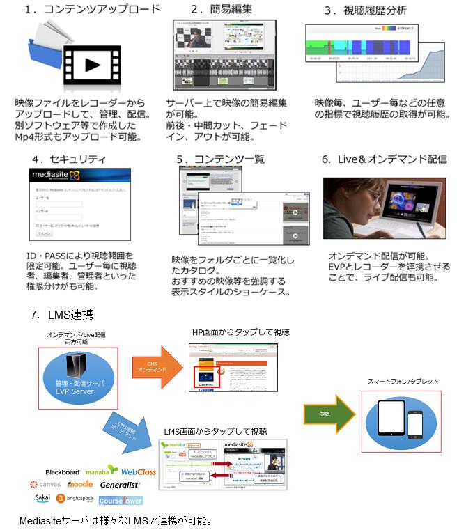 Mediasite製品詳細3