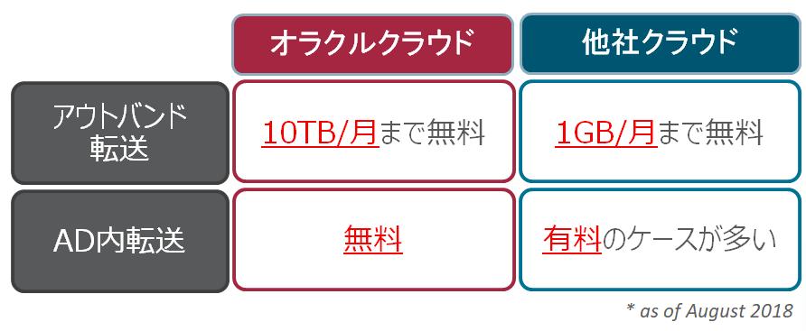 Oracle IaaS製品詳細3