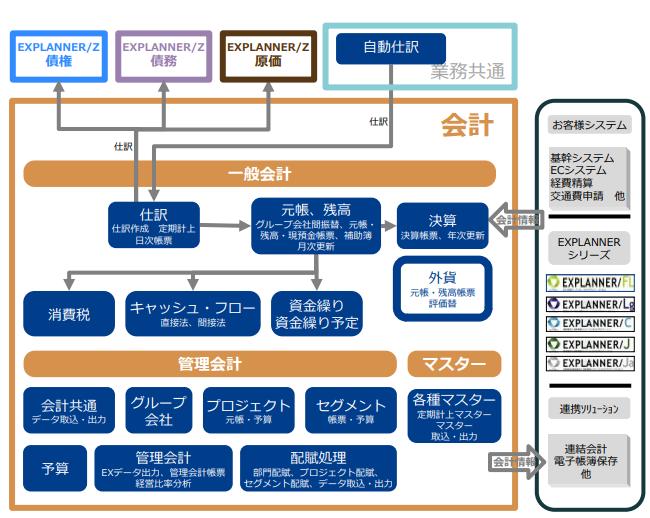 EXPLANNER/Z 会計(会計ソフト)製品詳細2