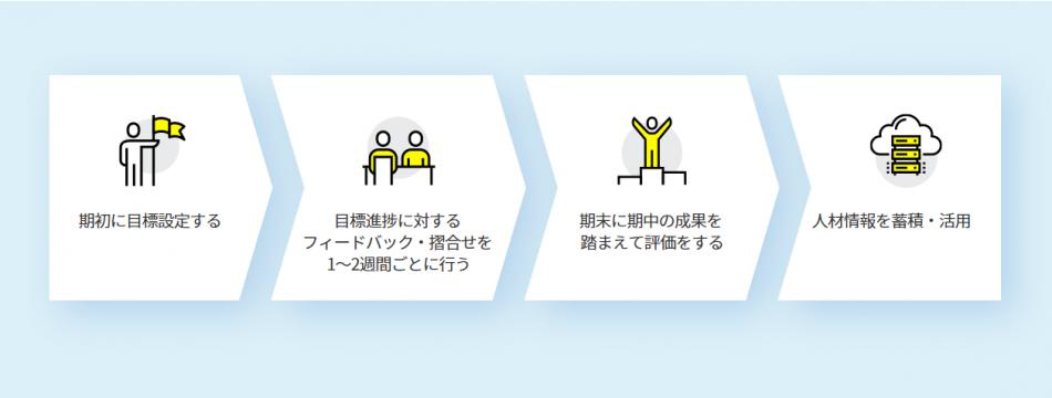 【継続率97%!】評価の納得感を追求するなら!「HITO-Linkパフォーマンス」製品詳細1
