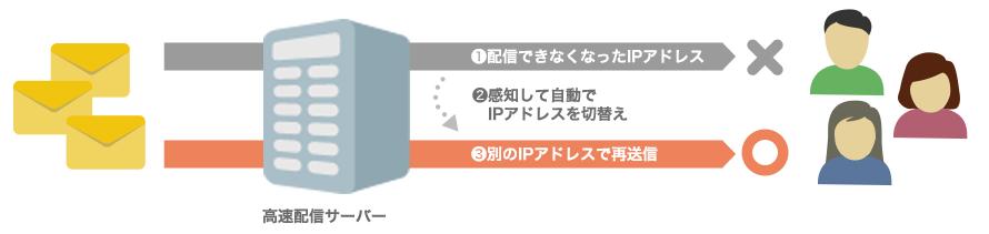 ブラストメール製品詳細3