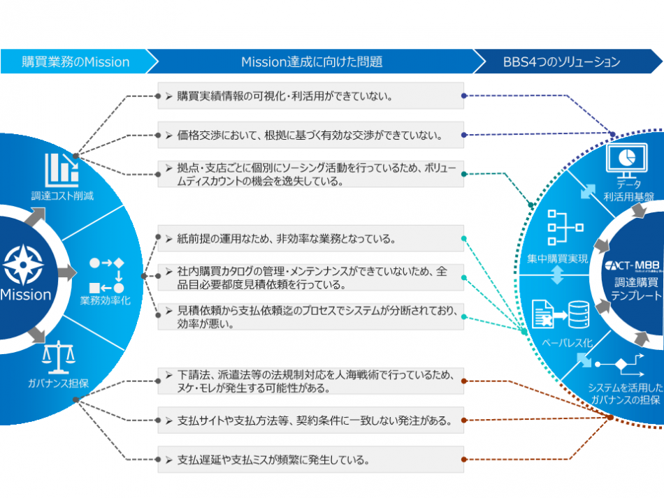 ACT-MBB 調達・購買テンプレート製品詳細1