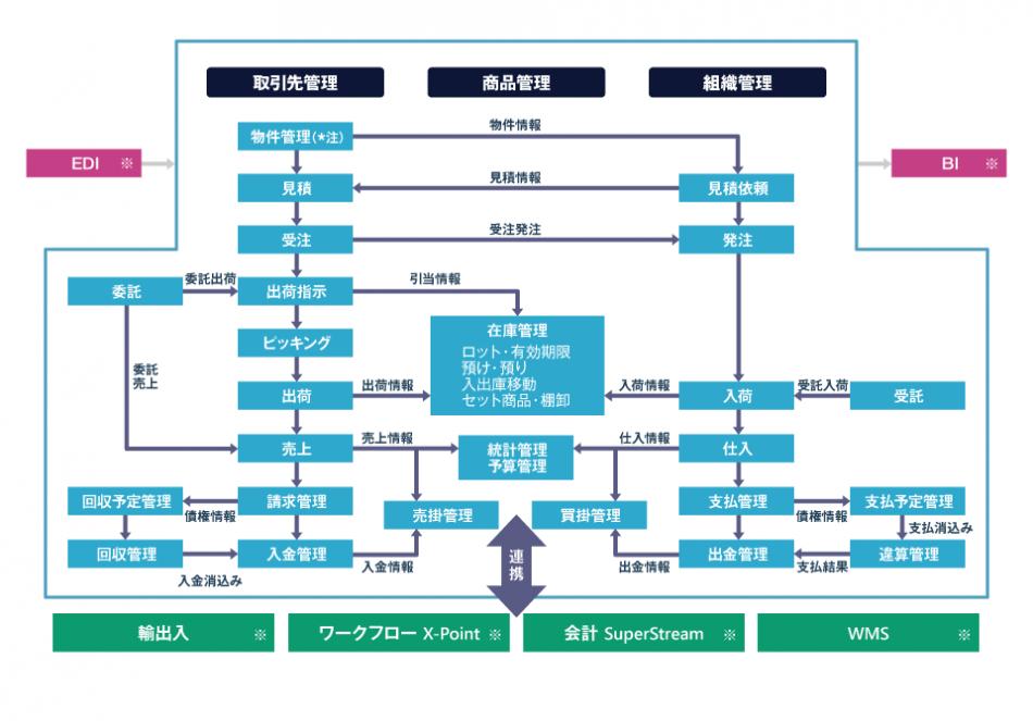 統合基幹ソリューションWorkVision販売管理製品詳細1