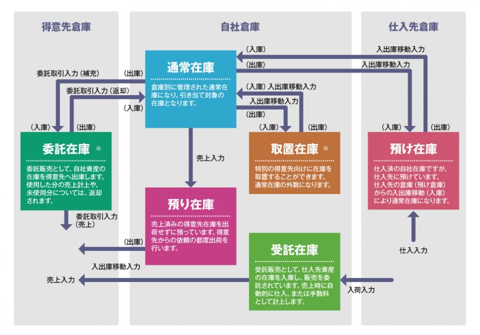 統合基幹ソリューションWorkVision販売管理製品詳細2