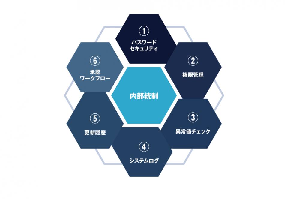 統合基幹ソリューションWorkVision販売管理製品詳細3