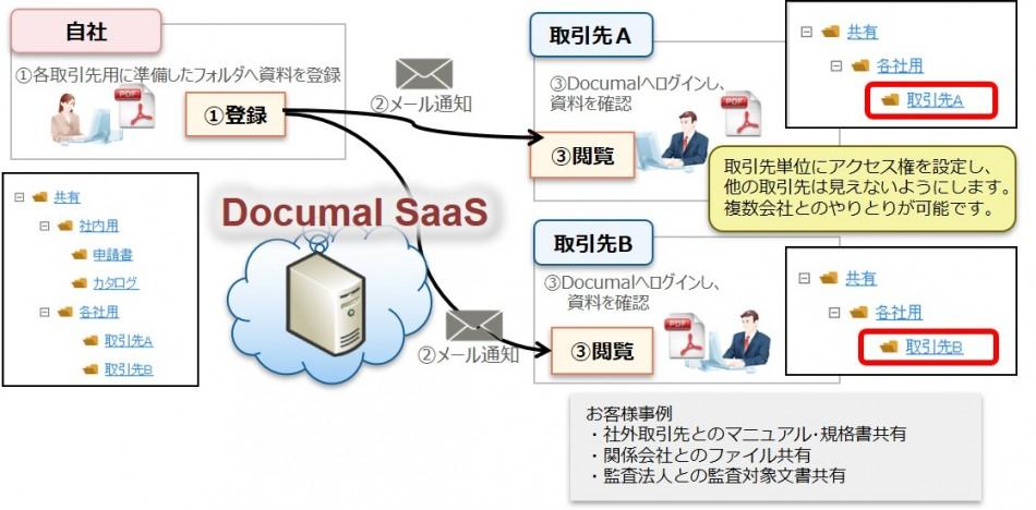 Documal SaaS製品詳細3