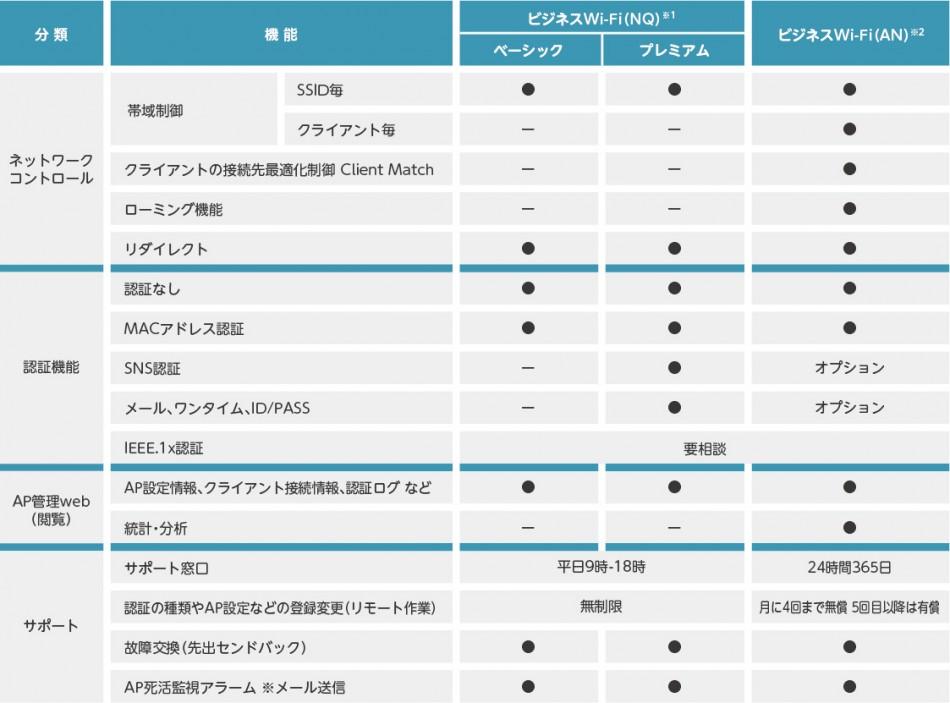 ビジネスWi-Fi製品詳細3