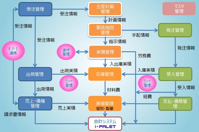 i-PALET 生産管理製品詳細1
