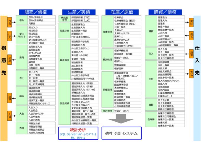 i-PALET 生産管理製品詳細2